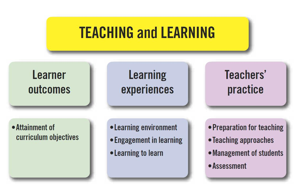 TeachingLearning Table