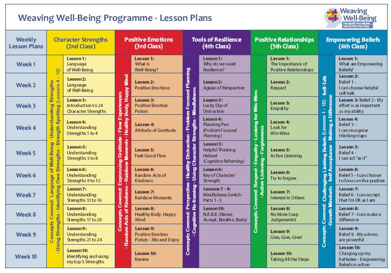 WWB Lesson Plan Table